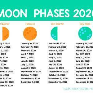 Moon Phases 2020 Calendar